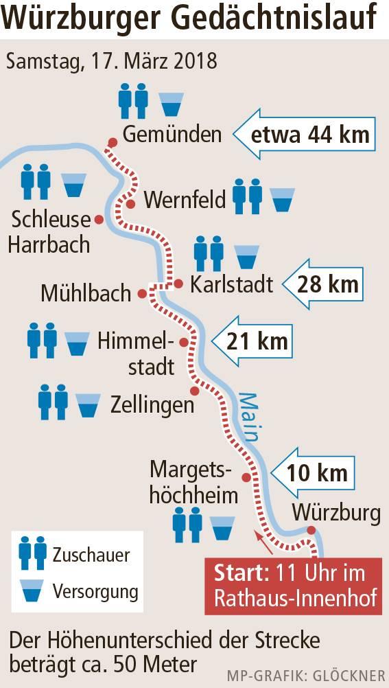 Würzburger Gedächtnislauf Kopie